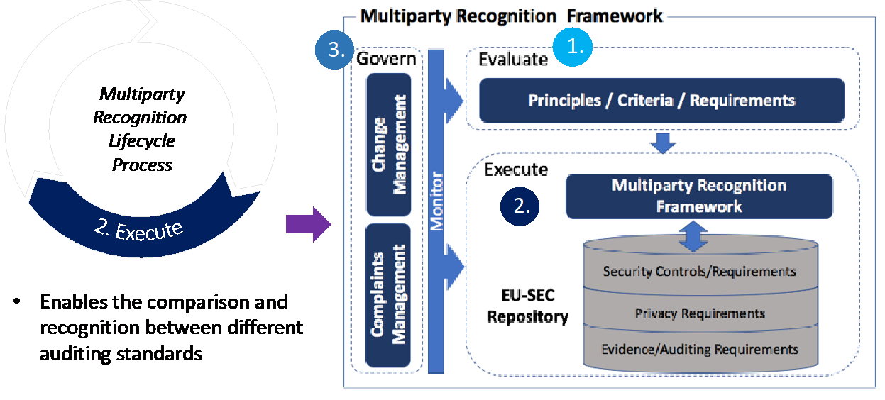 EU-SEC | Multi-Party Recognition Framework – Why is Cloud