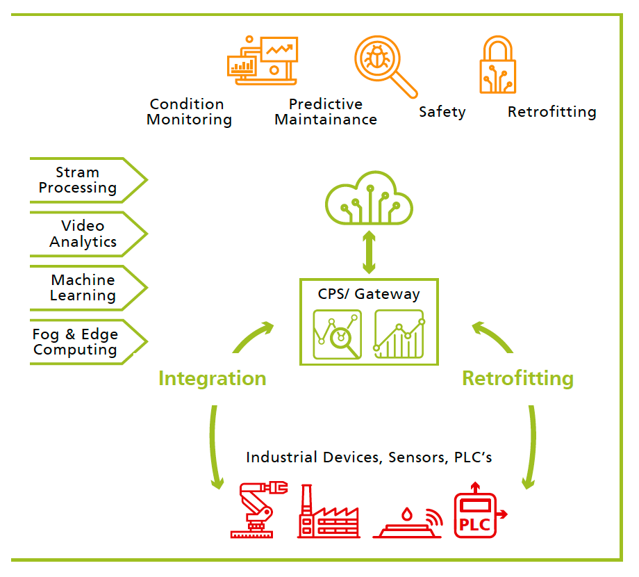 Fog-/ Edge Intelligence for Retrofitting and Condition Monitoring