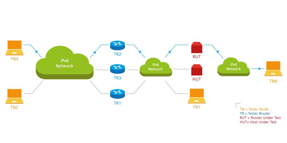 IPv6 Testbed