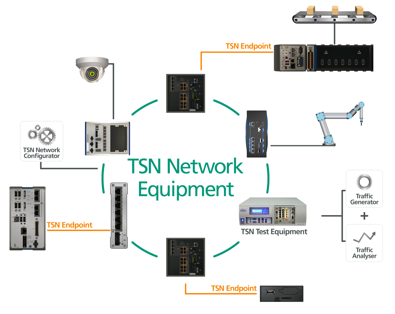 TSN Switches