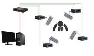 Hyper360's 3D capturing system