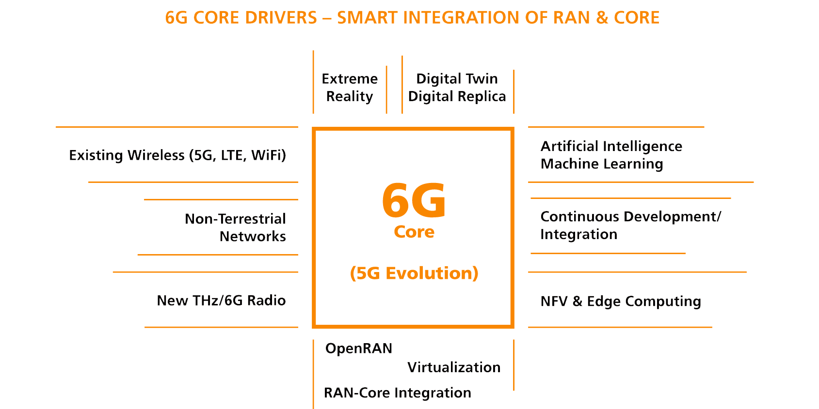 6G Core korrigiert
