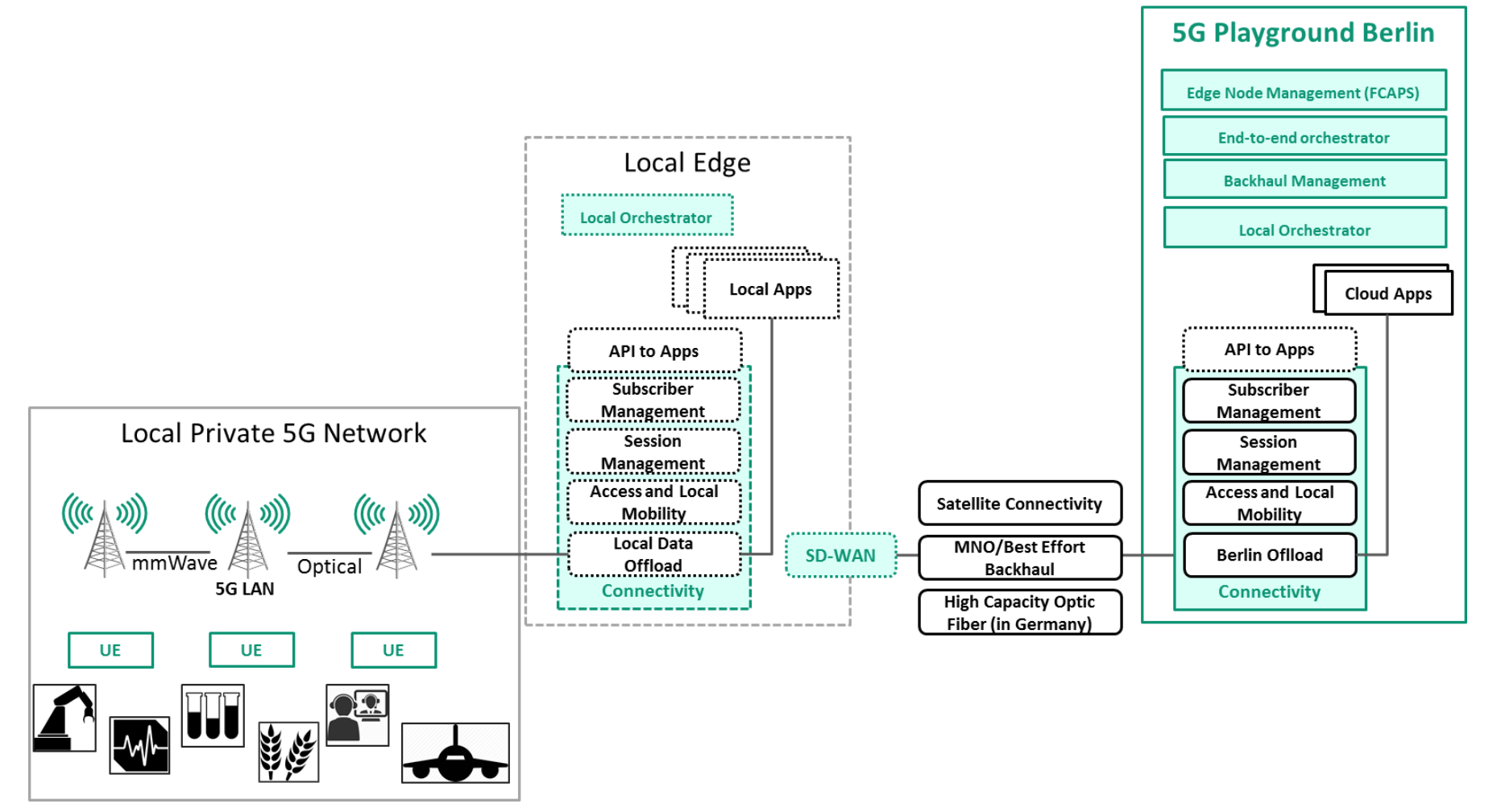 Figure 2 - Typical Deployment of the 5G Playground with Local Edge at Use Case Premises