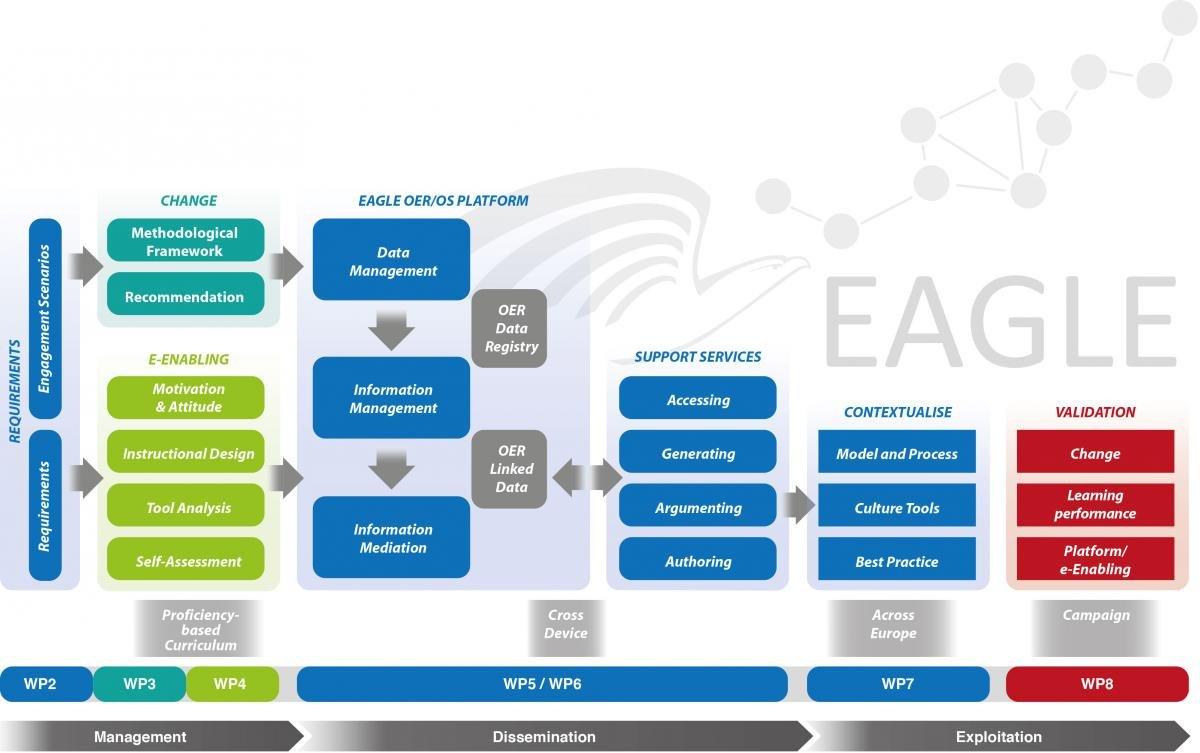 EAGLE Chart