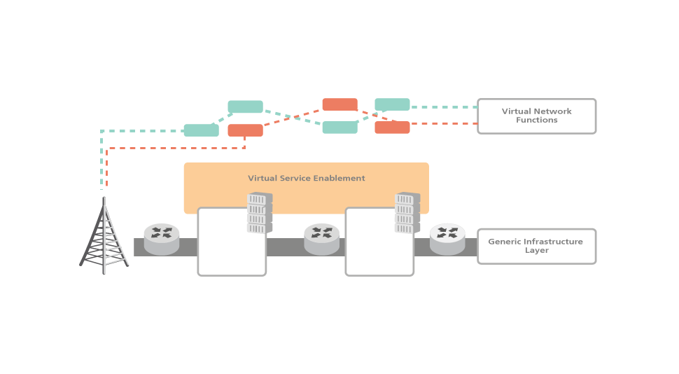 NGNI, OpenSDNCore, Singleweb, infographic, NFV SDN environment