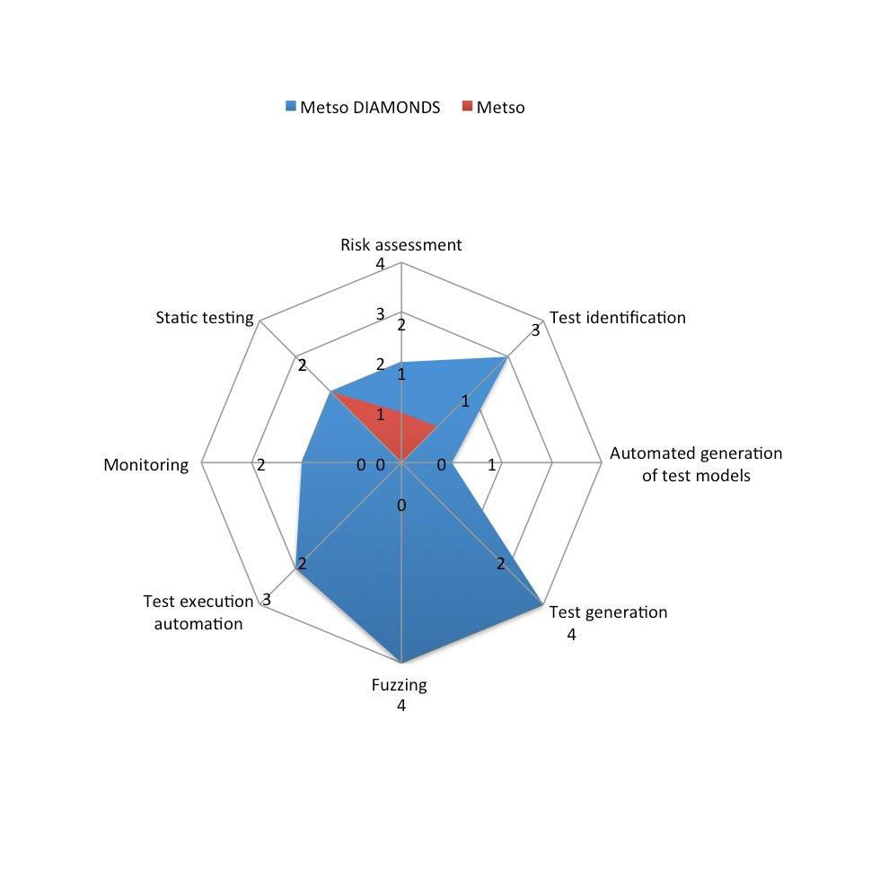 Evaluation Metso