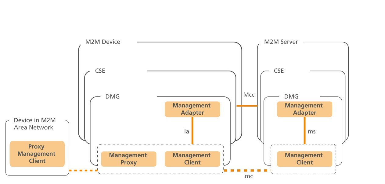 NGNI, Open5G-MTC, ONEM2M-ARCHITECTURE