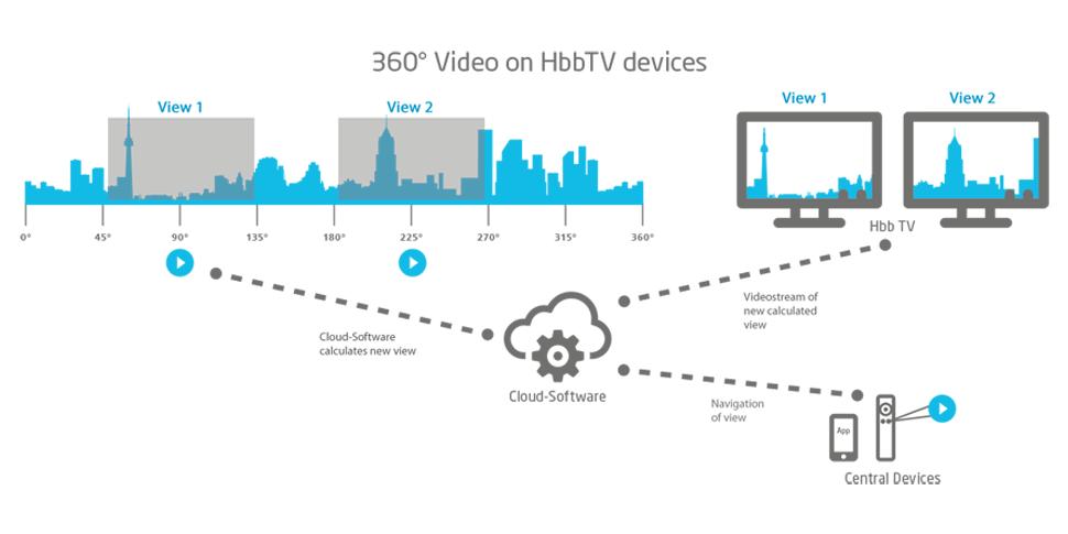 fame grafik solution 360 video playout hbbtv 970x485 englisch