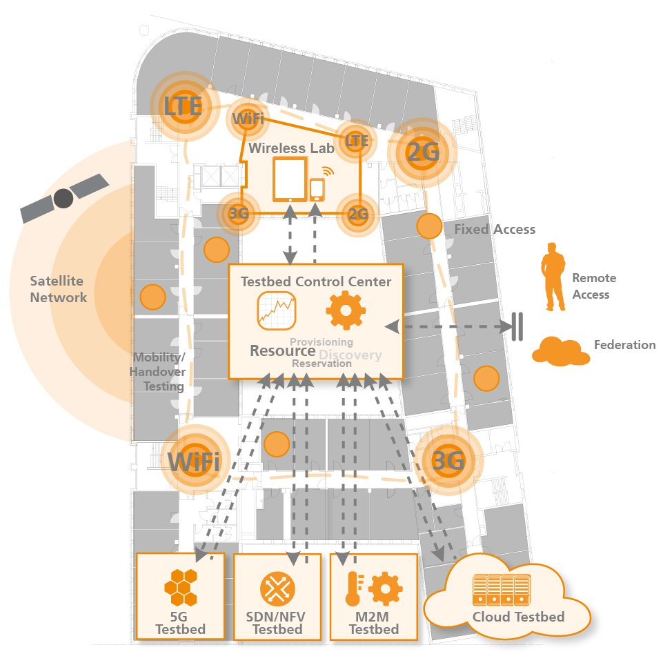 NGNI, lab, FUSECO playground, overview, infographic