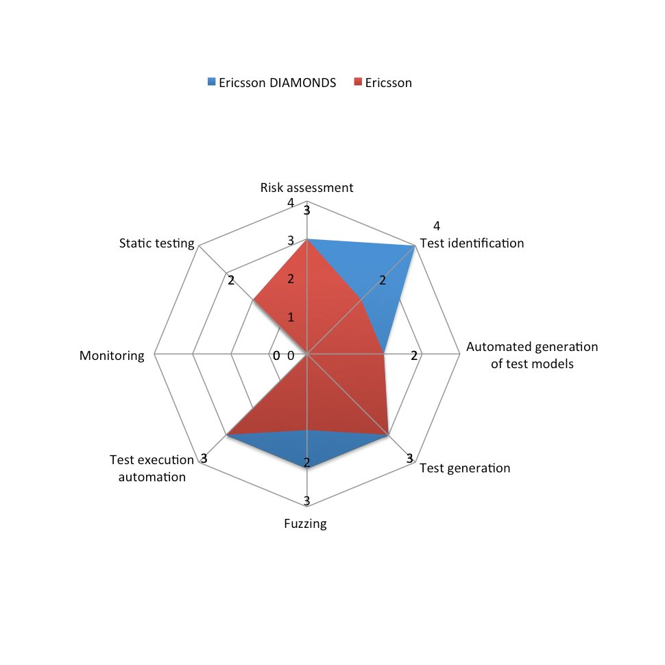 Evaluation Ericsson