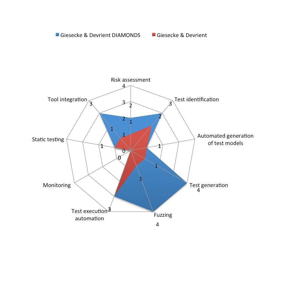 Evaluation Giesecke & Devrient