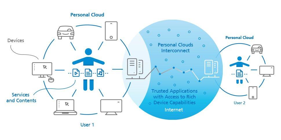 FAMIUM personal cloud