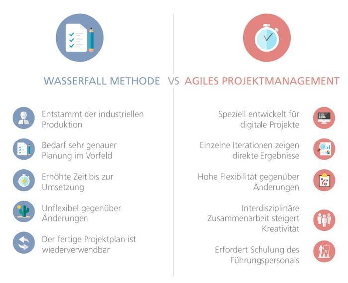 Wasserfall vs Agil compressor  1