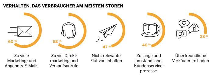 SAP Hybris Studie Was Verbraucher sti rt