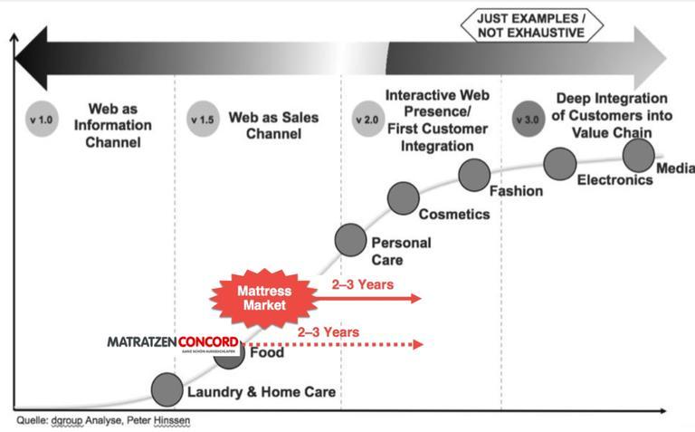 Customer Experience im Mittelpunkt