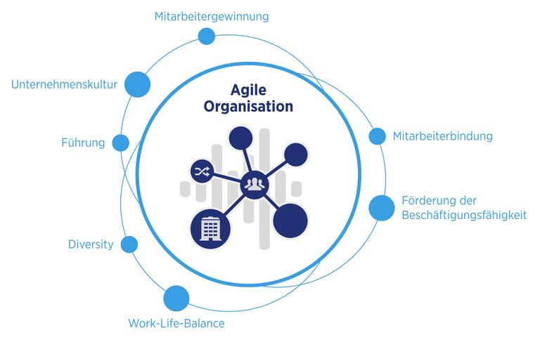 Digitalization and the Agile Corporate Culture