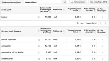 Bei der Keyword-Recherche hilft Google Adwords.Das Keyword-Recherche-Tool schlägt zahlreiche Alternativen zum Keyword vor.
