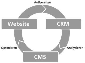 bild kreislauf integration cms crm website