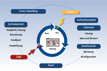 Web Activity Cycle