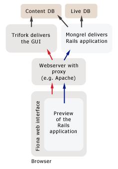 Using the Rails Application as a Preview Server | Infopark AG