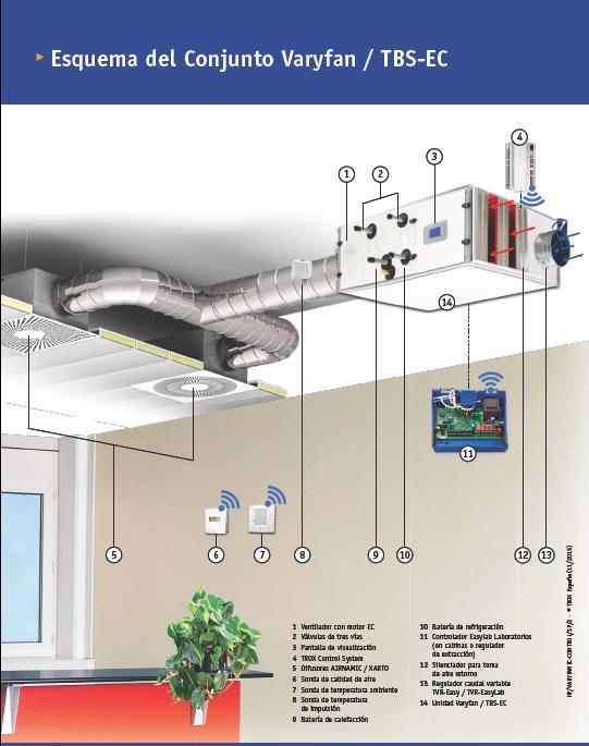 Esquema del sistema de climatización eficiente
