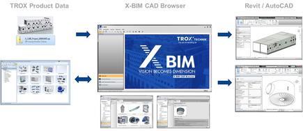 BIM data | TROX UK Ltd