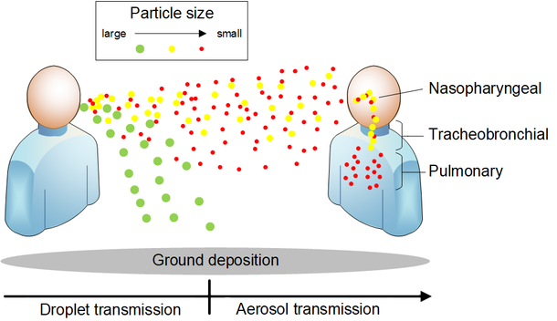 Behaviour droplet transmission and aerosol transmission