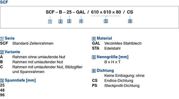 large_tab3_Serie SCF