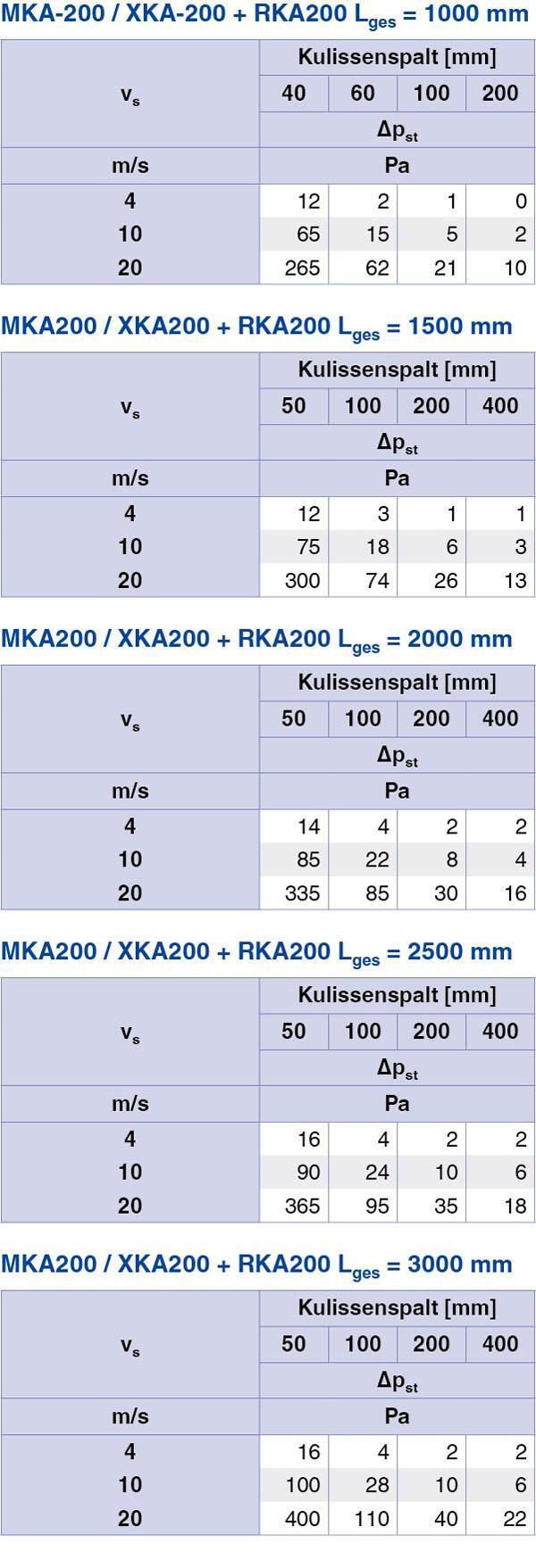 large_tab3_Serie RKA